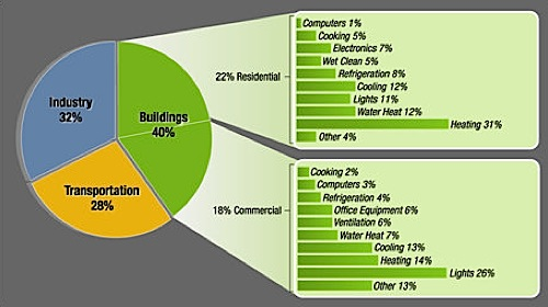 Building-energy-use