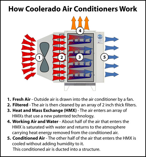 How-coolerado-works