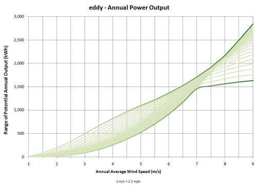 Eddy-annual-power-output