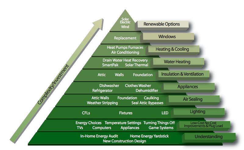 Jetson Green Graphic The Pyramid Of Conservation