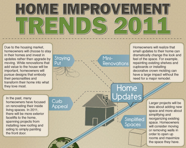 Home Trends - Home Updates