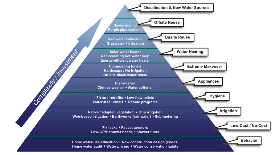 The Pyramid of New Water Sources - Yudelson