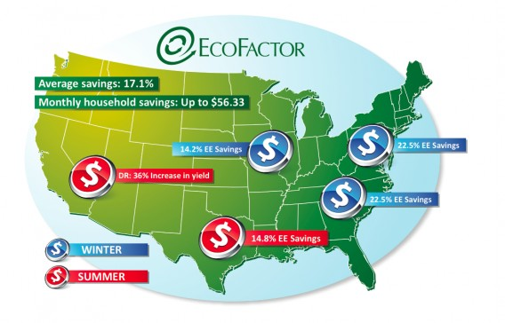 EcoFactor Cuts Home Energy Use by 17%