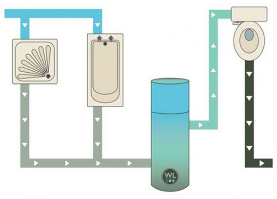 Water Legacy Helps with Greywater Reuse