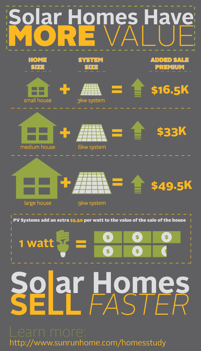 Jetson Green Solar Increases Home Property Values