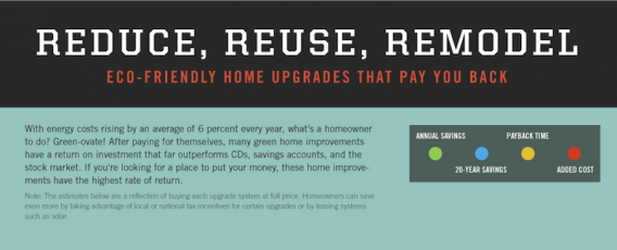 Payback of Green Home Upgrades [Graphic]