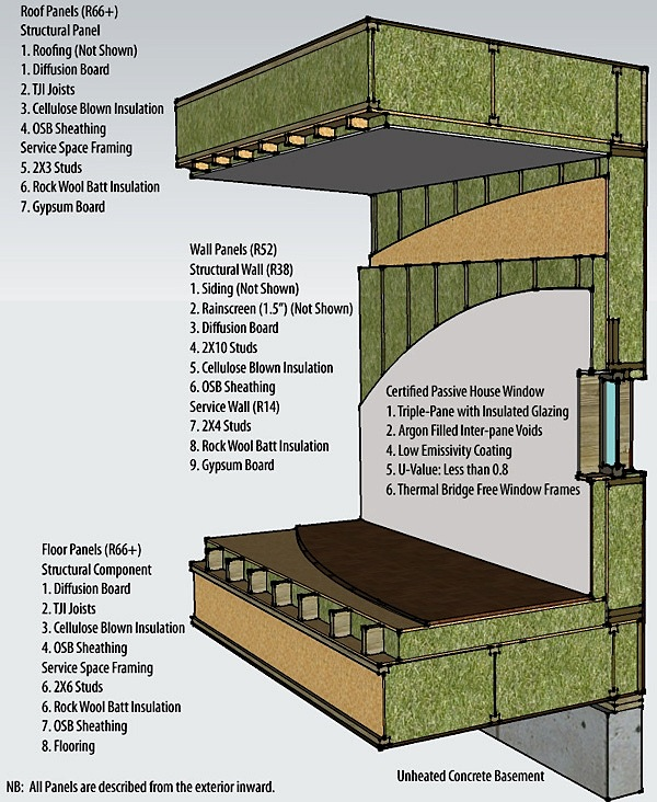 A Wood Panel System For Passivhaus