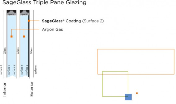 Sage glass tint triple pane glass