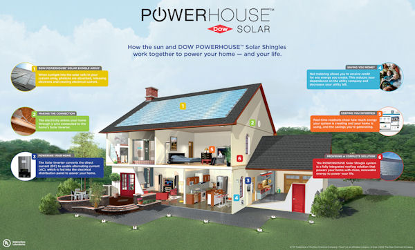 Cobblestone Homes and Dow Chemical Bring Energy Efficiency to Traditional Design with TEETH Project