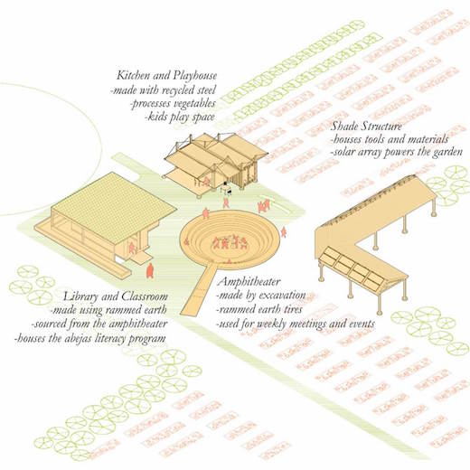 Sustainable Local Community Garden Architecture