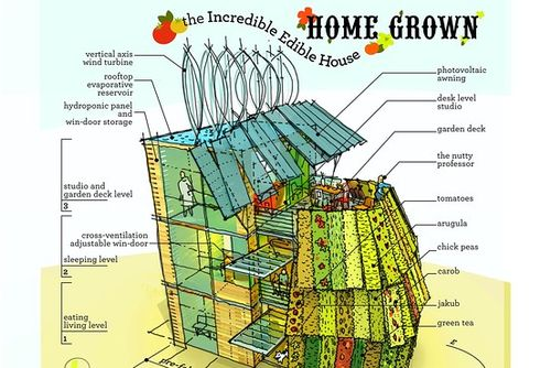 RCH-edible-house