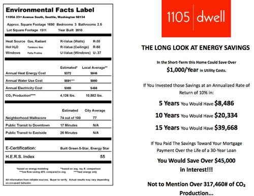 1105-dwell-environmental-facts-label