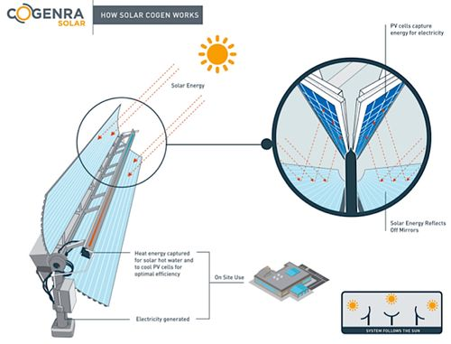 Solar-congenra-how-it-works