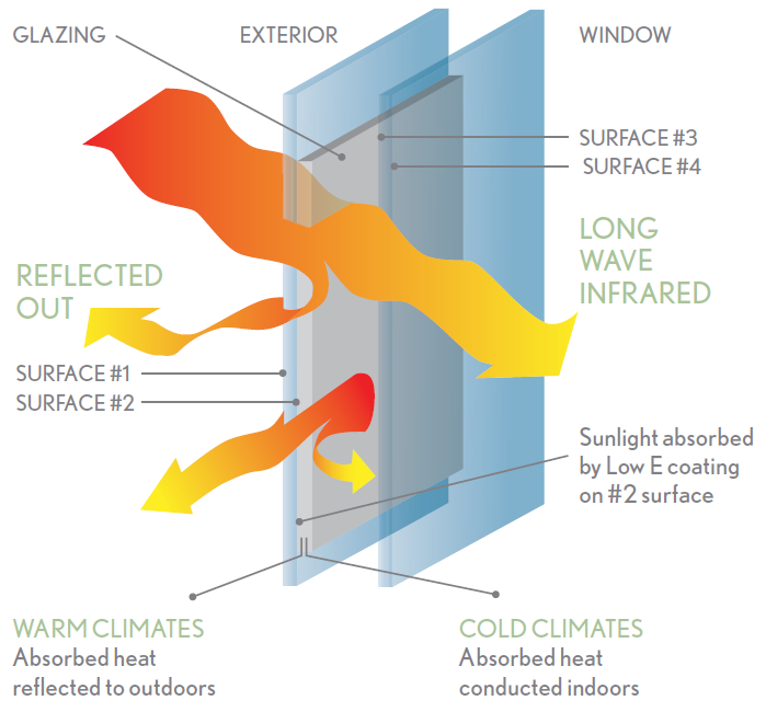 Jetson green windows with energy efficiency in mind for Marvin windows u factor