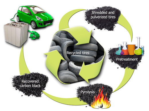Recycled-Tire-Battery-Schematics_hr